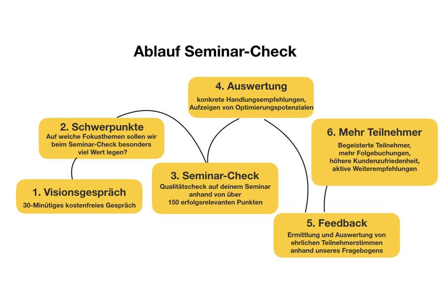 ablauf-seminar-check